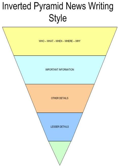 invertedpyramid